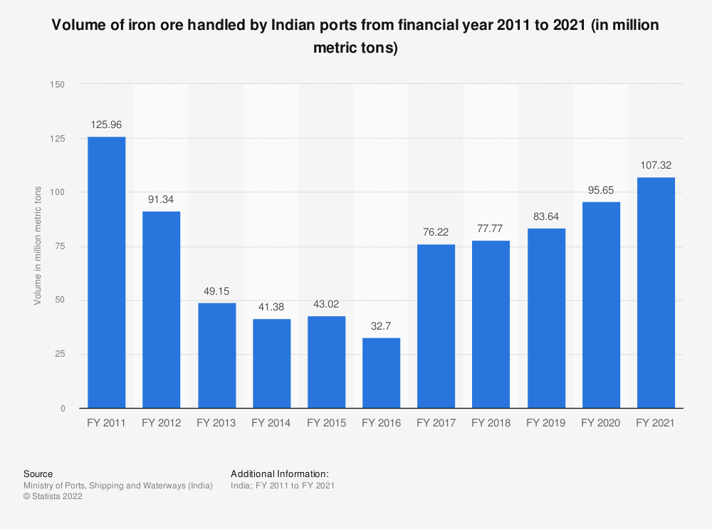 Statistic: Volume of iron ore handled by Indian ports from financial year 2010 to 2019 (in million metric tons) | Statista