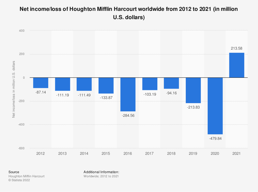 Statistic: Net income/loss of Houghton Mifflin Harcourt worldwide from 2012 to 2018 (in million U.S. dollars) | Statista