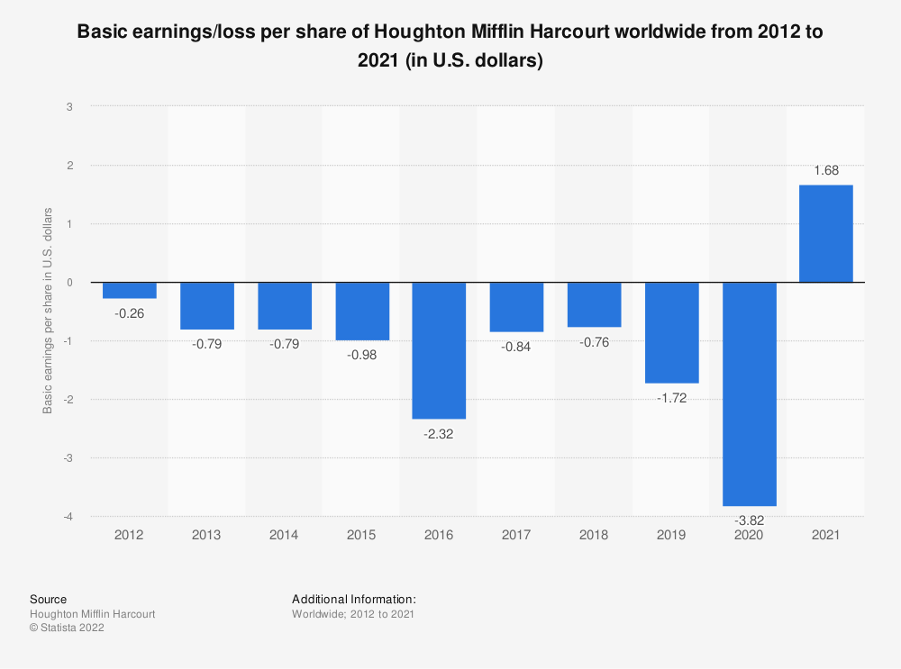 Statistic: Basic earnings/loss per share of Houghton Mifflin Harcourt worldwide from 2012 to 2018 (in U.S. dollars) | Statista