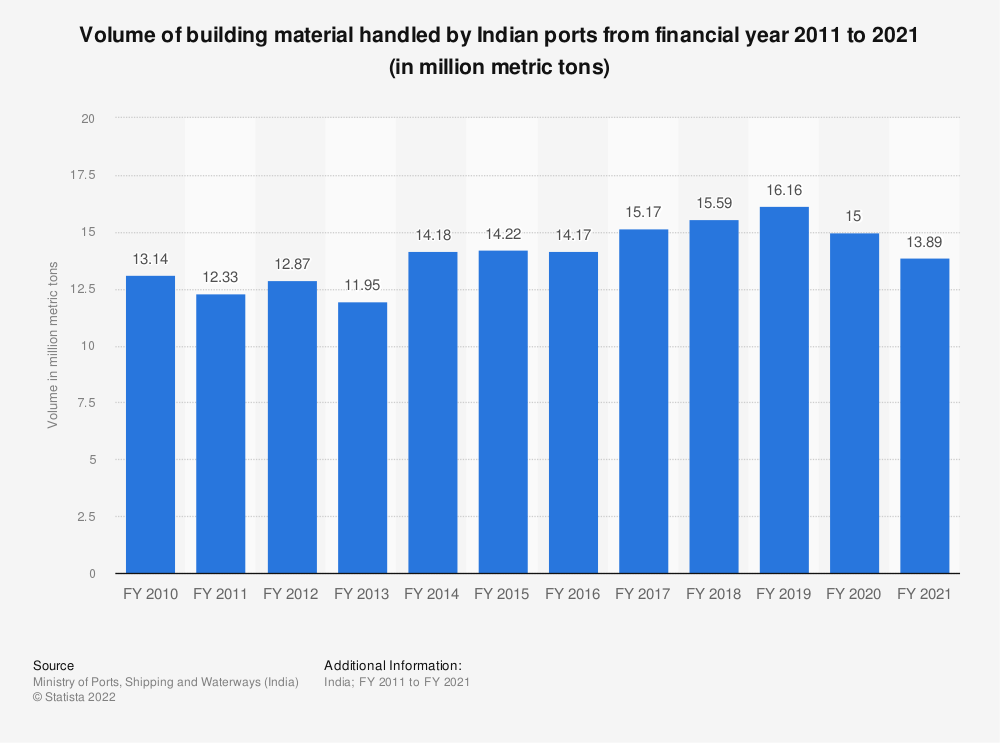 Statistic: Volume of building material handled by Indian ports from financial year 2010 to 2019 (in million metric tons) | Statista