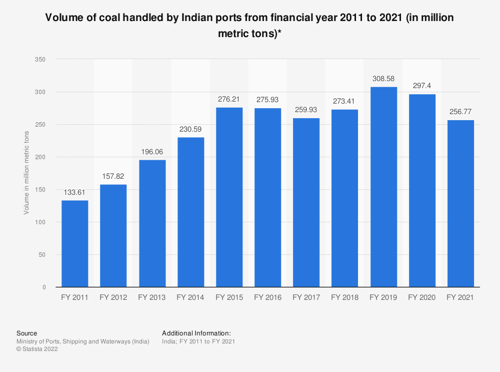 Statistic: Volume of coal handled by Indian ports from financial year 2010 to 2019 (in million metric tons)* | Statista