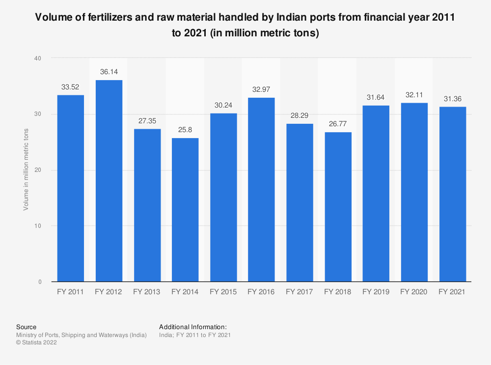 Statistic: Volume of fertilizers and raw material handled by Indian ports from financial year 2010 to 2019 (in million metric tons) | Statista