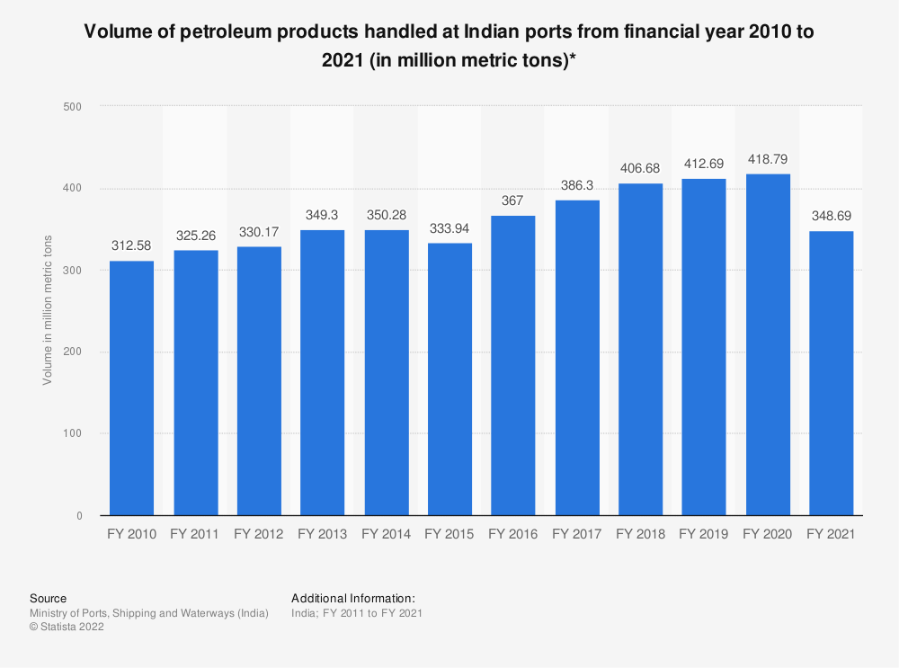 Statistic: Volume of petroleum products handled at Indian ports from financial year 2010 to 2020 (in million metric tons)*   Statista