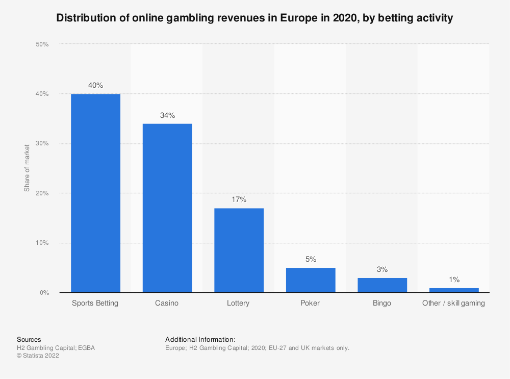 Statistic: Distribution of online gambling revenues in Europe in 2018, by type | Statista