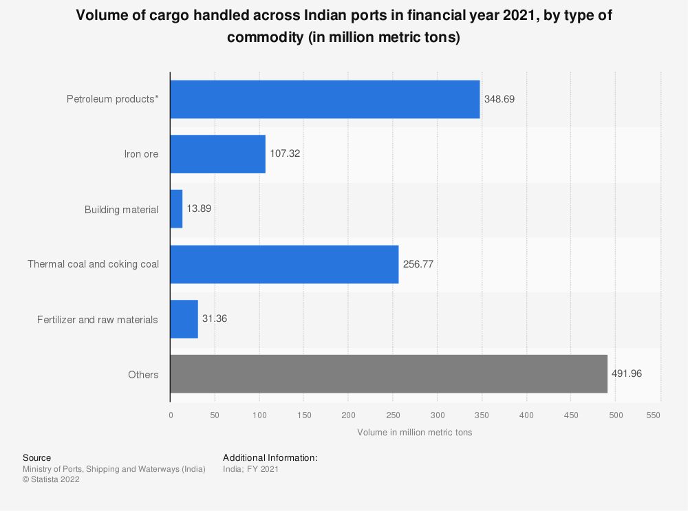 Statistic: Volume of cargo handled across Indian ports in financial year 2019, by type of commodity (in million metric tons) | Statista