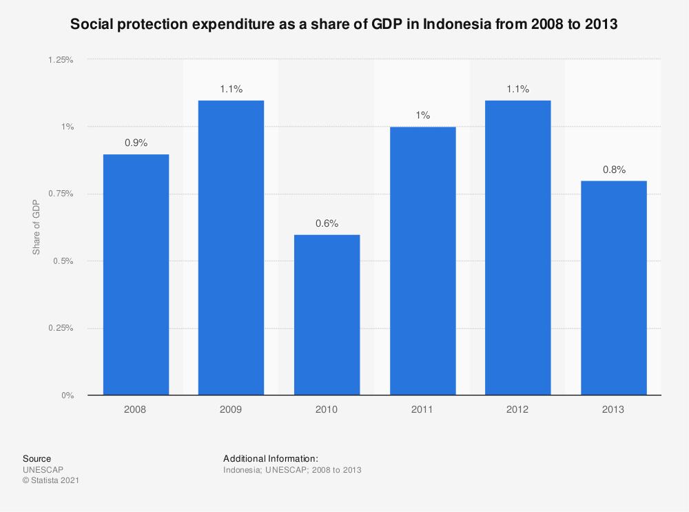 Statistic: Social protection expenditure as a share of GDP in Indonesia from 2008 to 2013 | Statista