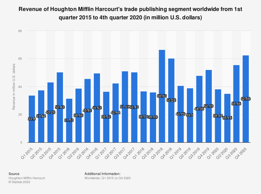 Statistic: Revenue of Houghton Mifflin Harcourt's trade publishing segment worldwide from 1st quarter 2015 to 4th quarter 2016 (in million U.S. dollars) | Statista