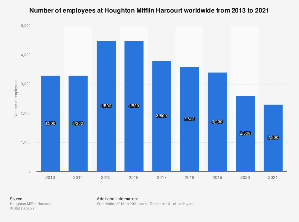 Statistic: Number of employees at Houghton Mifflin Harcourt worldwide from 2013 to 2019 | Statista