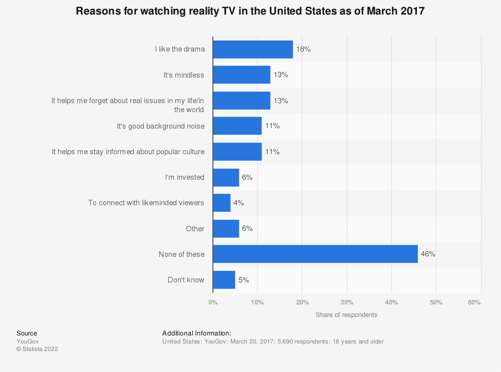 Statistic: Reasons for watching reality TV in the United States as of March 2017 | Statista