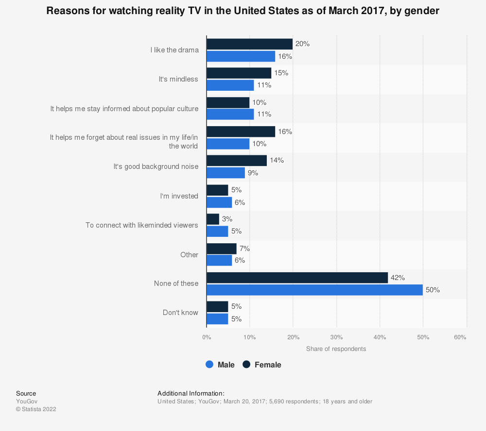 Statistic: Reasons for watching reality TV in the United States as of March 2017, by gender | Statista