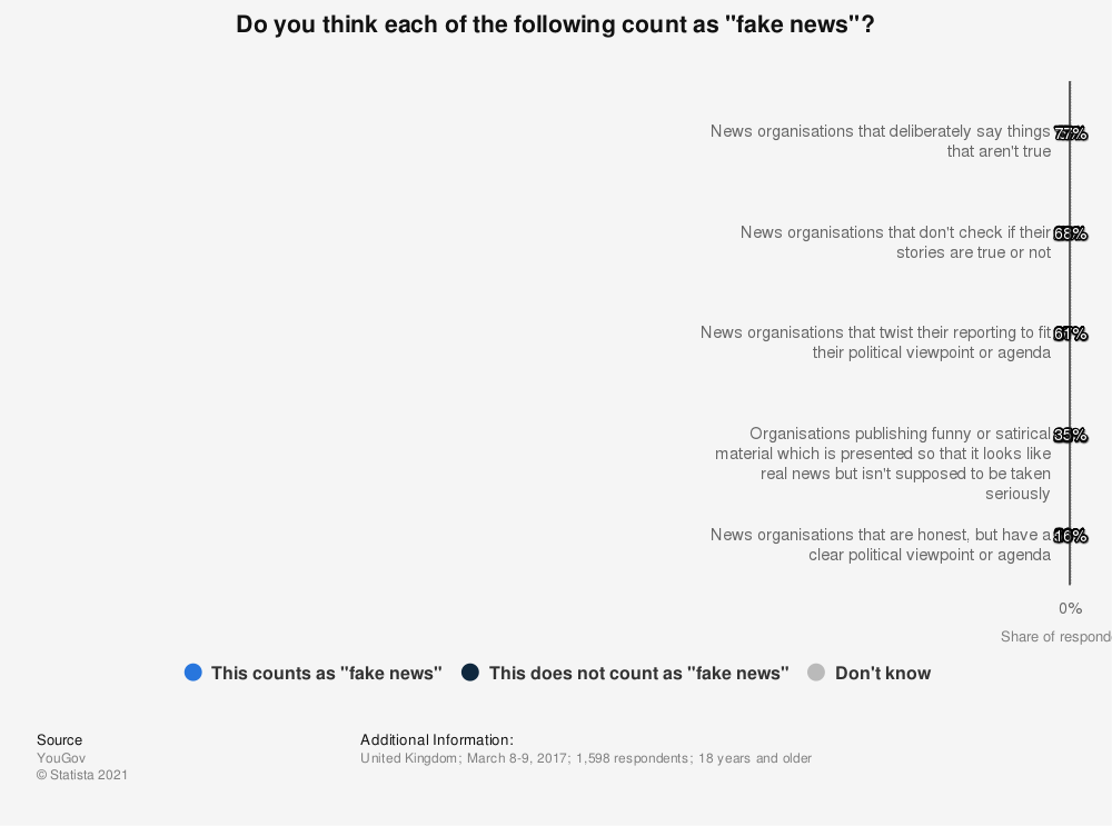 "Statistic: Do you think each of the following count as ""fake news""? 