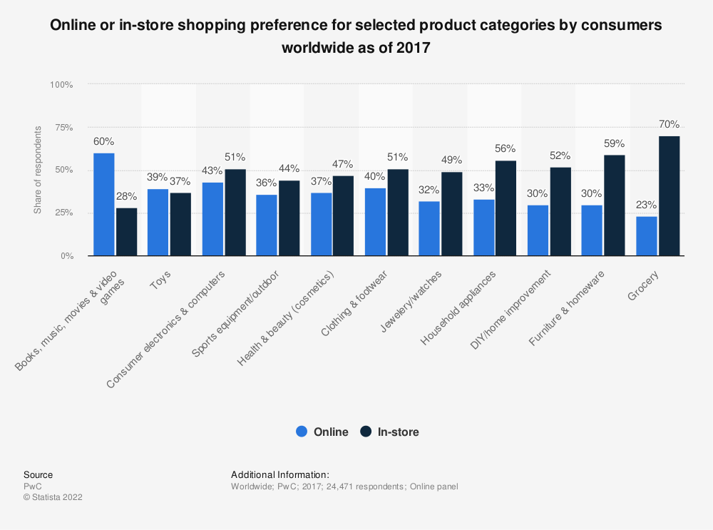 Statistic: Online or in-store shopping preference for selected product categories by consumers worldwide as of 2017 | Statista