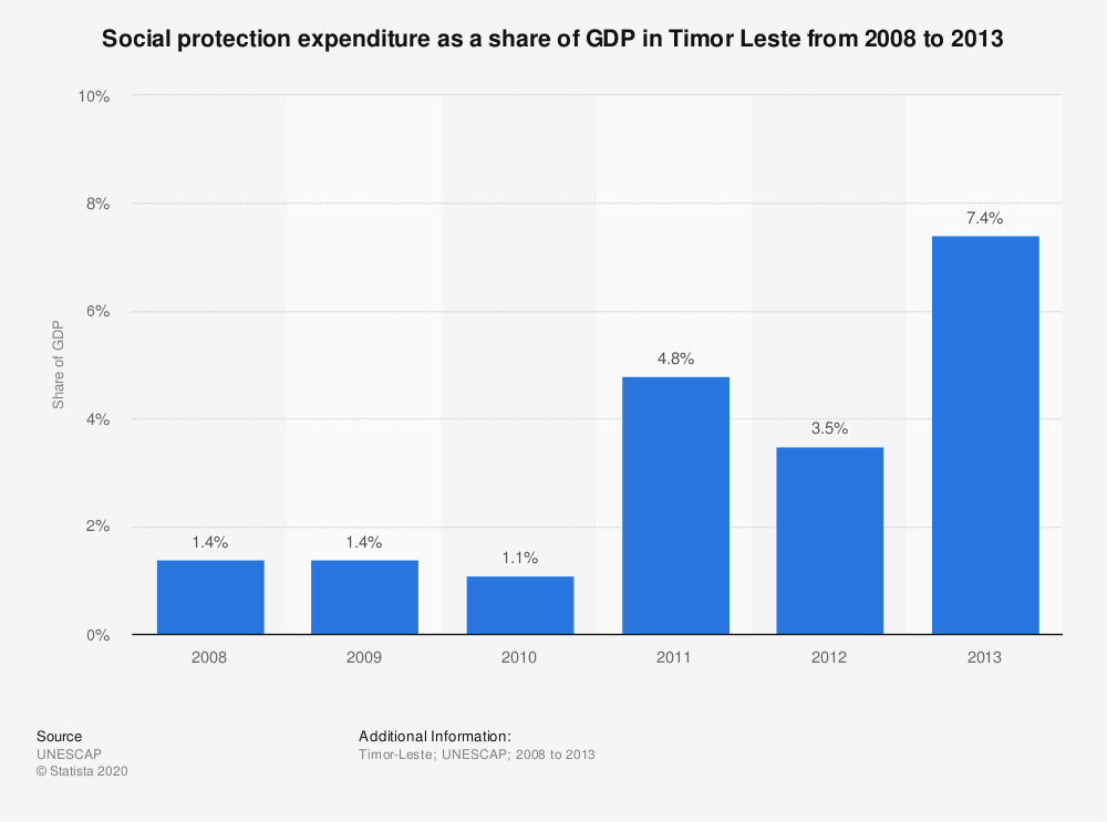 Statistic: Social protection expenditure as a share of GDP in Timor Leste from 2008 to 2013 | Statista