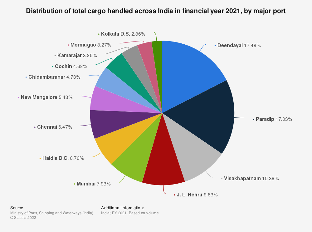 Statistic: Distribution of total cargo handled across India in FY 2018, by major port | Statista
