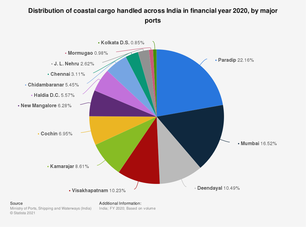 Statistic: Distribution of coastal cargo handled across India in financial year 2019, by major ports    Statista
