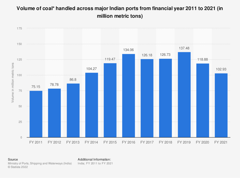 Statistic: Volume of coal* handled across major Indian ports from financial year 2010 to 2019 (in million metric tons) | Statista