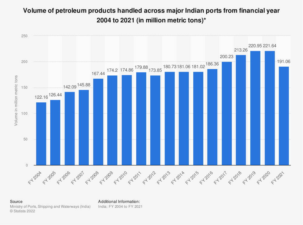 Statistic: Volume of petroleum products handled across major Indian ports from financial year 2004 to 2019 (in million metric tons)* | Statista