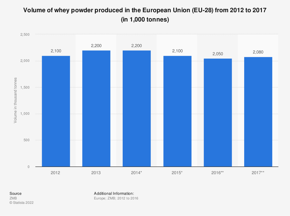 Statistic: Volume of whey powder produced in the European Union (EU-28) from 2012 to 2017 (in 1,000 tonnes) | Statista