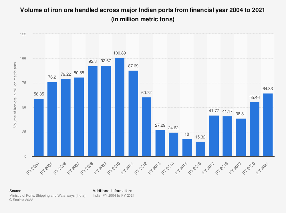 Statistic: Volume of iron ore handled across major Indian ports from financial year 2004 to 2019 (in million metric tons)   Statista