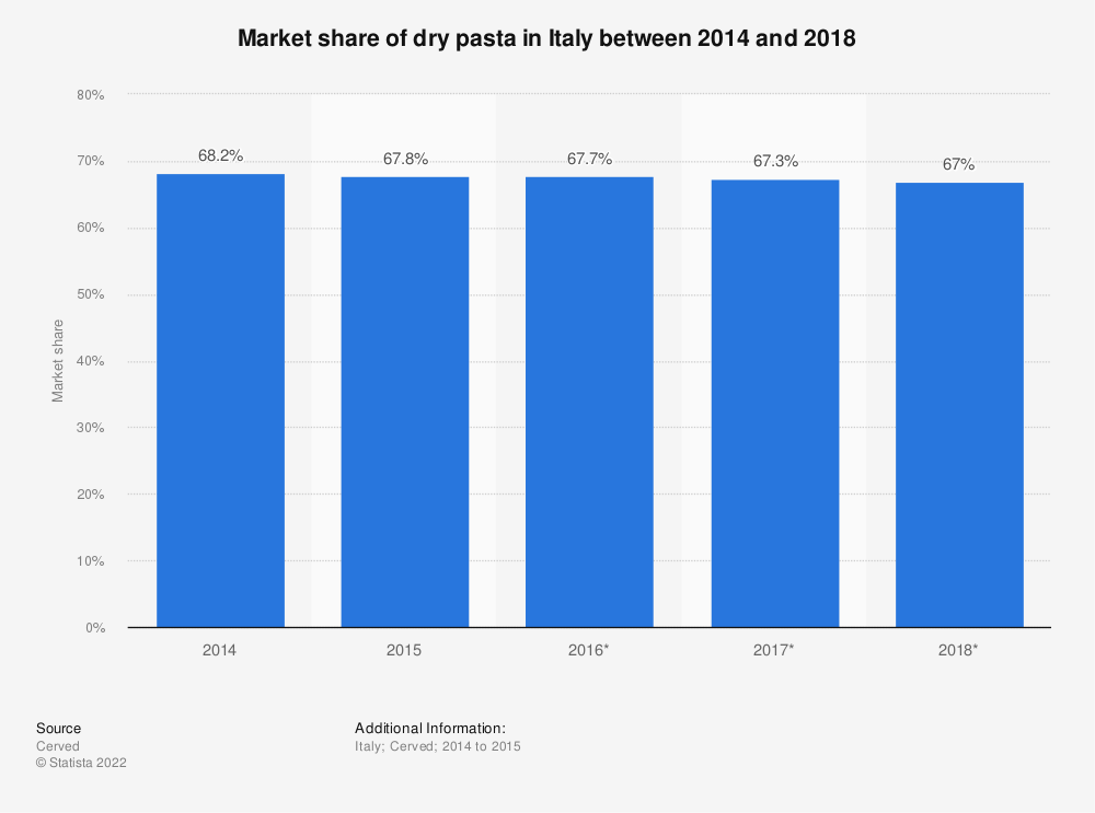 Statistic: Market share of dry pasta in Italy between 2014 and 2018 | Statista