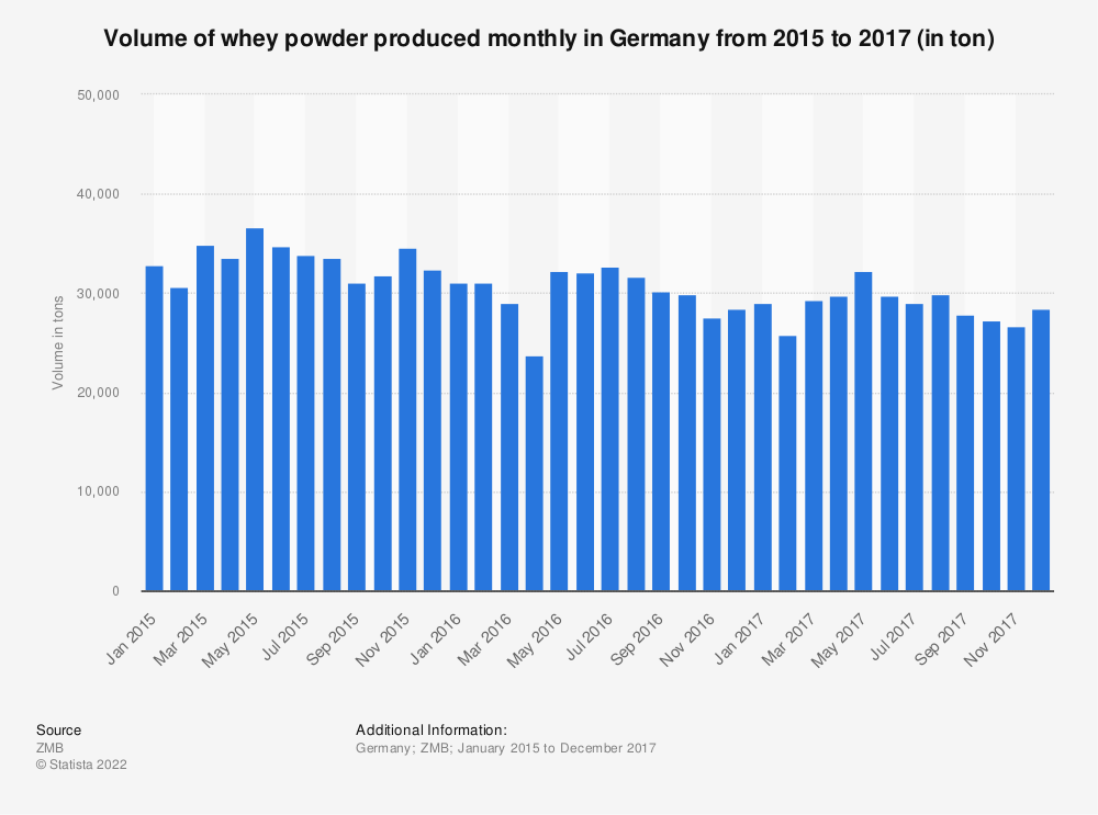 Statistic: Volume of whey powder produced monthly in Germany from 2015 to 2016 (in tons) | Statista