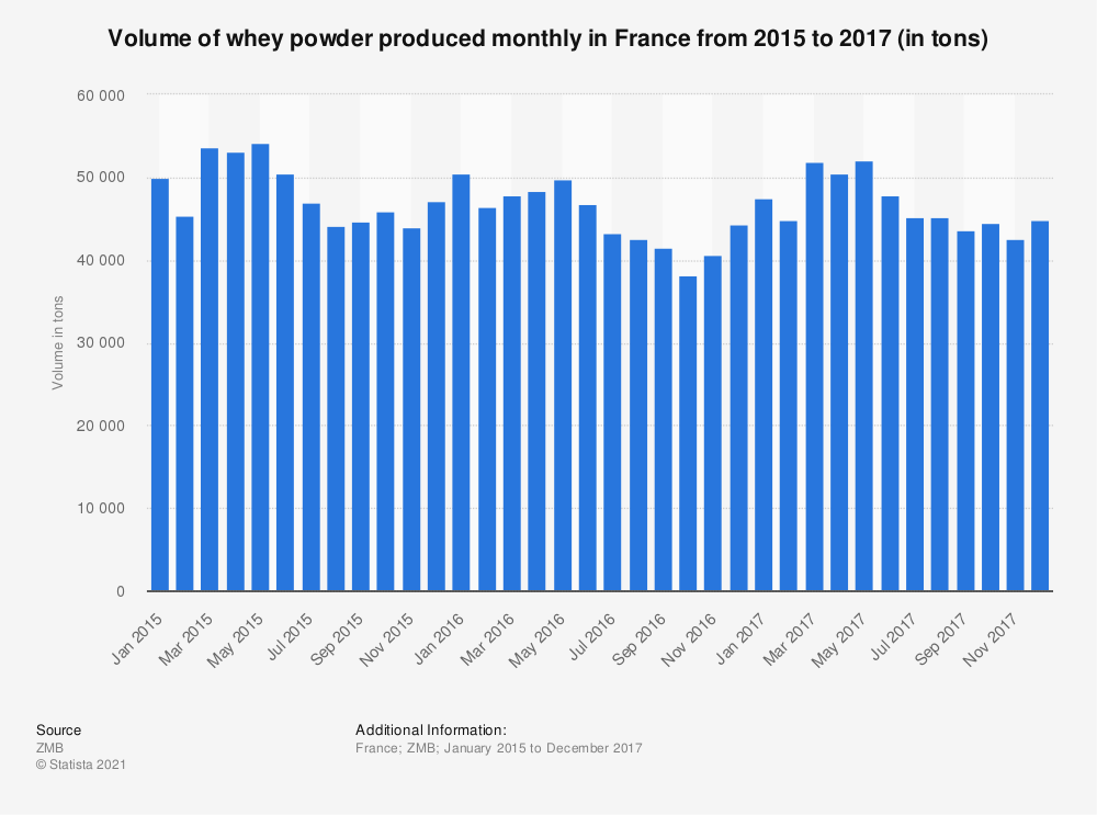 Statistic: Volume of whey powder produced monthly in France from 2015 to 2017 (in tons) | Statista