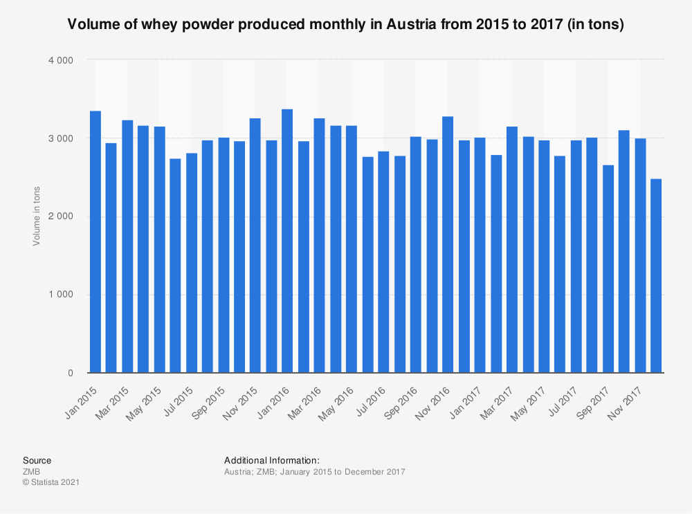 Statistic: Volume of whey powder produced monthly in Austria from 2015 to 2017 (in tons) | Statista
