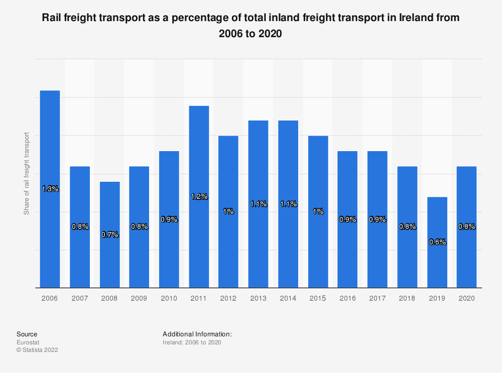 Statistic: Rail freight transport as a percentage of total inland freight transport in Ireland from 2005 to 2017 | Statista