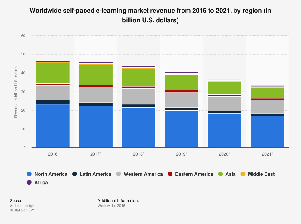 Statistic: Worldwide self-paced e-learning market revenue from 2016 to 2021, by region (in billion U.S. dollars) | Statista