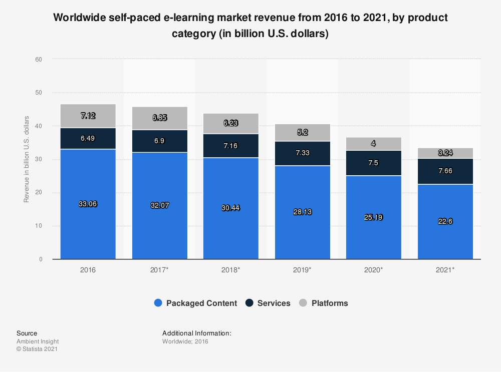 Statistic: Worldwide self-paced e-learning market revenue from 2016 to 2021, by product category (in billion U.S. dollars) | Statista