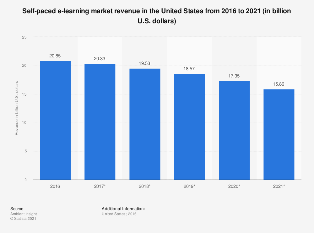 Statistic: Self-paced e-learning market revenue in the United States from 2016 to 2021 (in billion U.S. dollars)   Statista