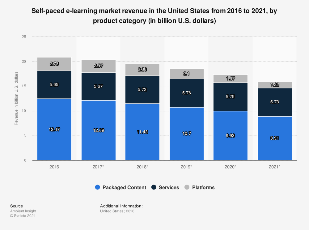 Statistic: Self-paced e-learning market revenue in the United States from 2016 to 2021, by product category (in billion U.S. dollars) | Statista