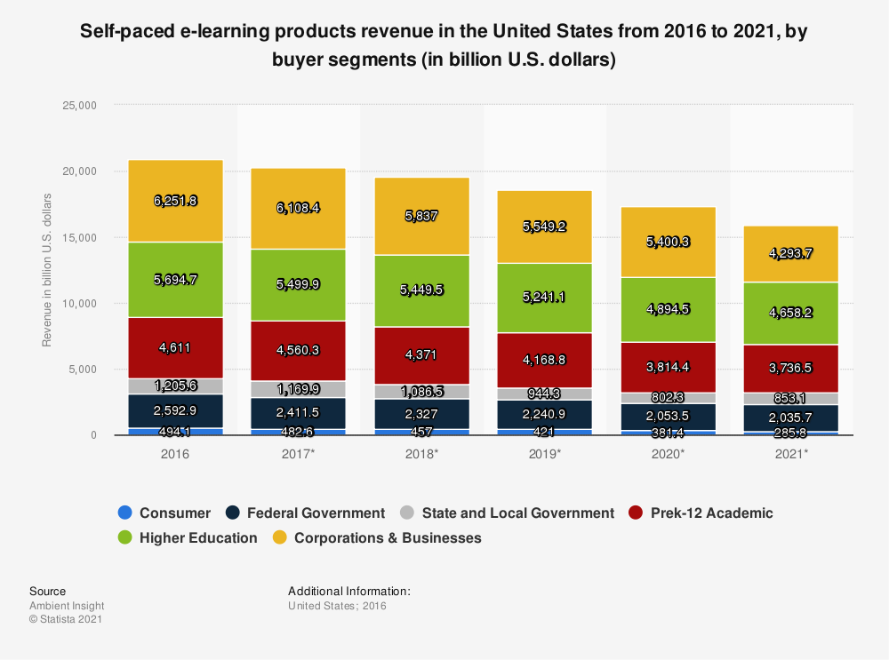 Statistic: Self-paced e-learning products revenue in the United States from 2016 to 2021, by buyer segments (in billion U.S. dollars) | Statista