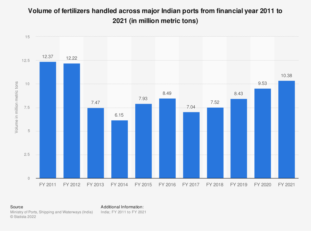 Statistic: Volume of fertilizers handled across major Indian ports from financial year 2010 to 2020 (in million metric tons) | Statista