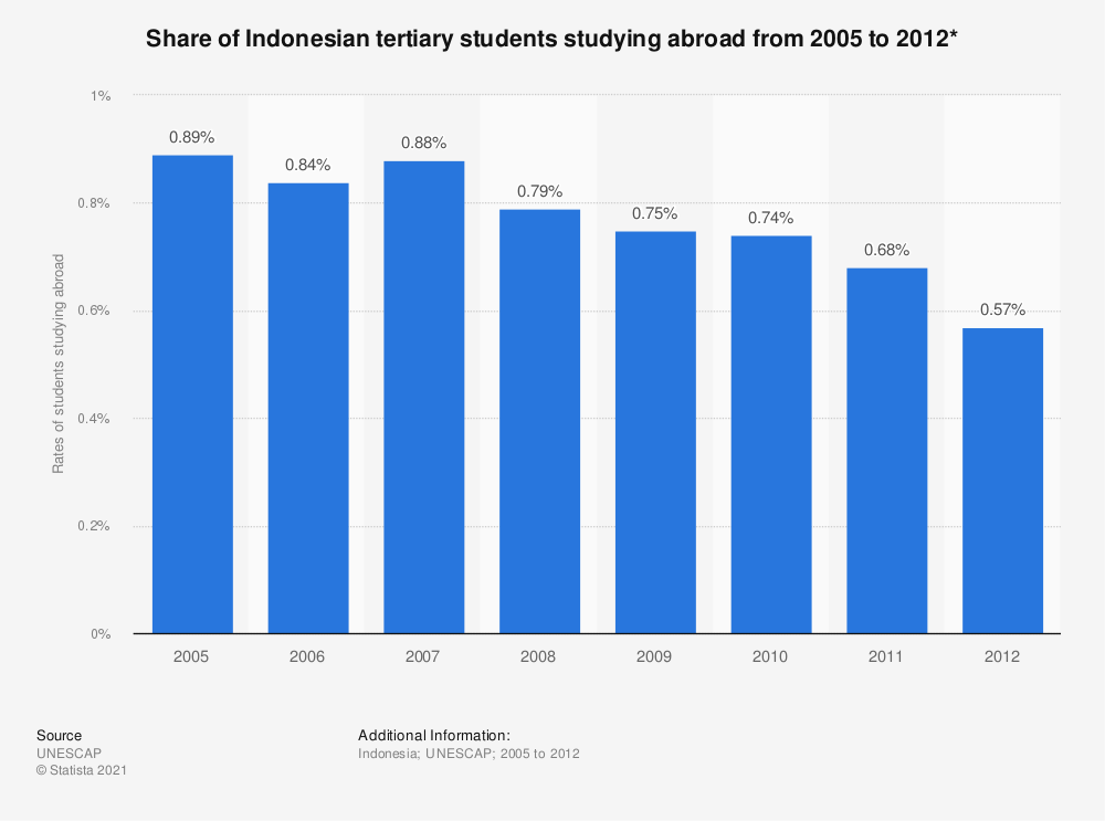 Statistic: Share of Indonesian tertiary students studying abroad from 2005 to 2012* | Statista