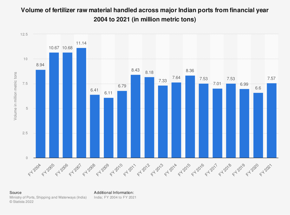 Statistic: Volume of fertilizer raw material handled across major Indian ports from financial year 2004 to 2019 (in million metric tons) | Statista