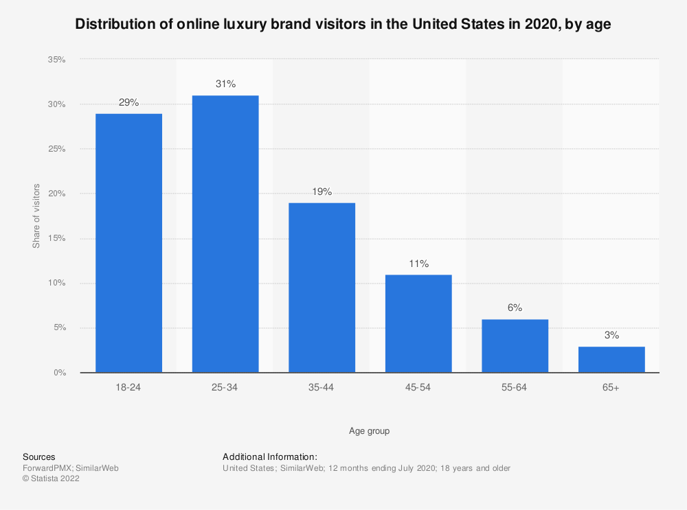 Statistic: Distribution of online luxury brand visitors in the United States in 2018, by gender and age | Statista