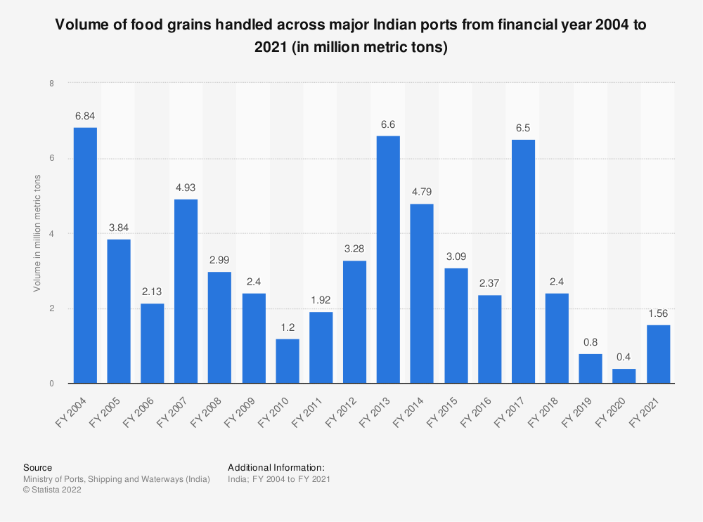 Statistic: Volume of food grains handled across major Indian ports from FY 2004 to FY 2018 (in million metric tons) | Statista