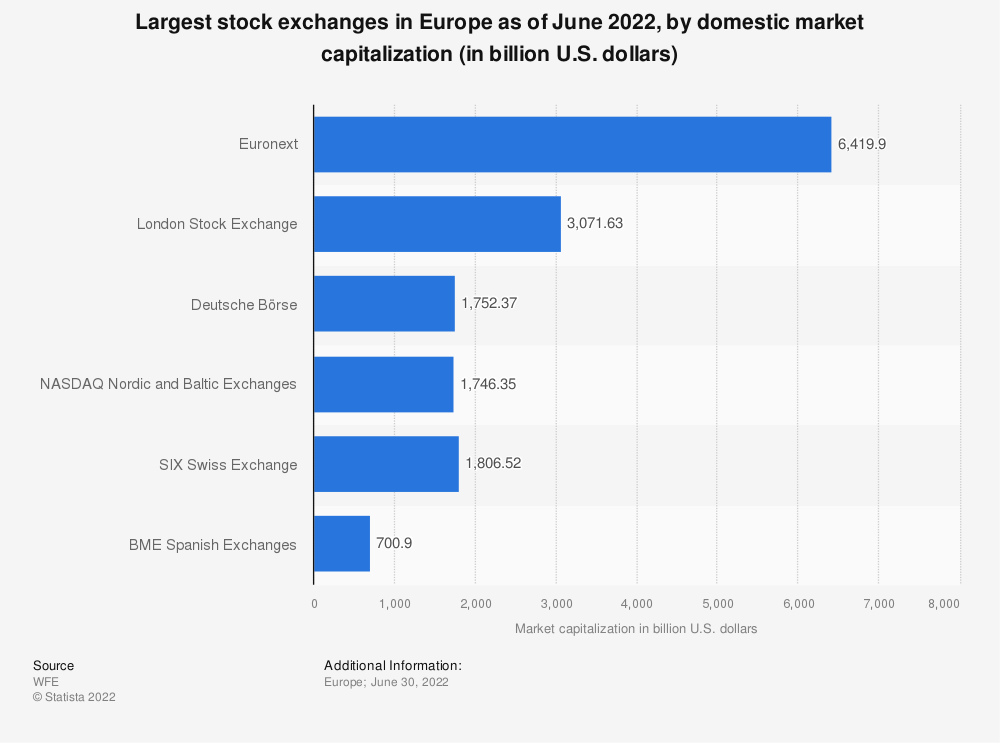 Statistic: Largest stock exchanges in Europe as of January 2021, by domestic market capitalization (in billion U.S. dollars) | Statista
