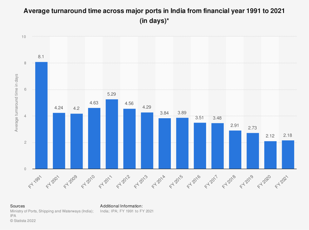Statistic: Average turnaround time across major ports in India from financial year 1991 to 2019 (in days)* | Statista