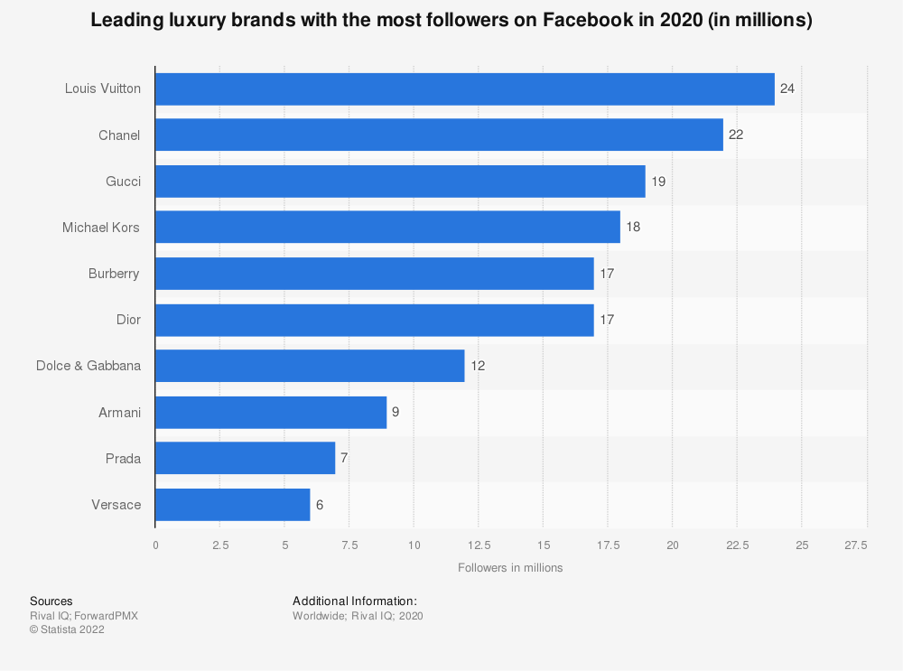 Statistic: Leading luxury brands with the most followers on Facebook as of May 2018 (in millions) | Statista