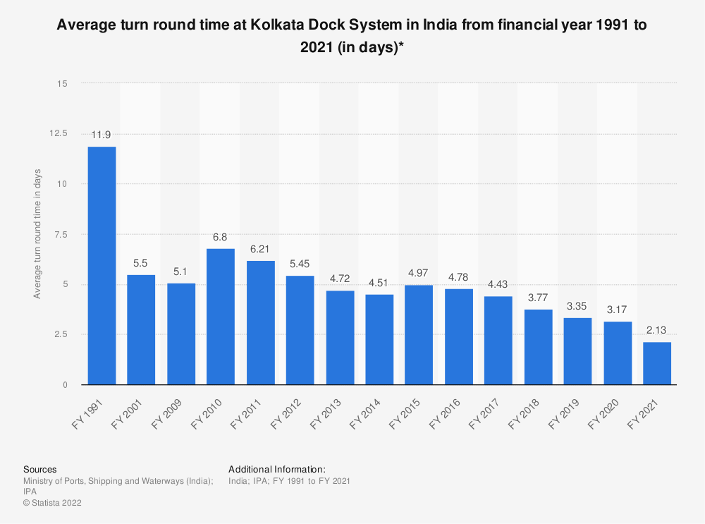 Statistic: Average turnaround time at Kolkata Dock System in India from FY 1991 to FY 2018 (in days)* | Statista