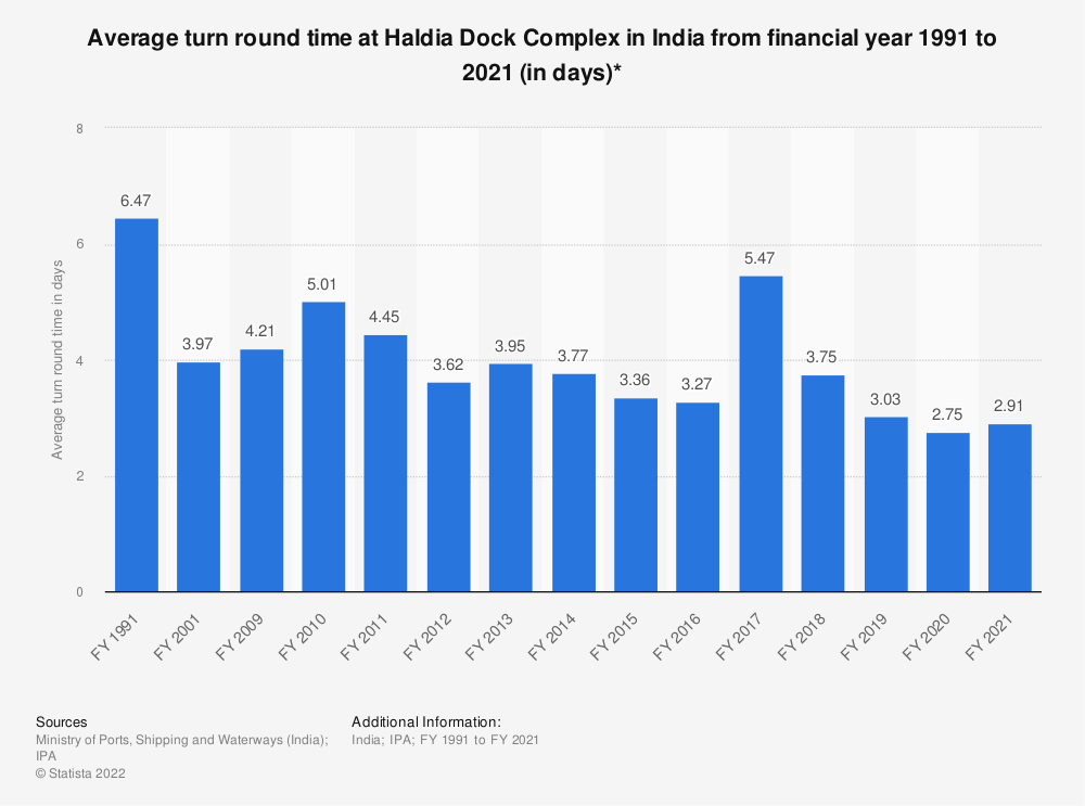 Statistic: Average turn round time at Haldia Dock Complex in India from financial year 1991 to 2019 (in days)* | Statista