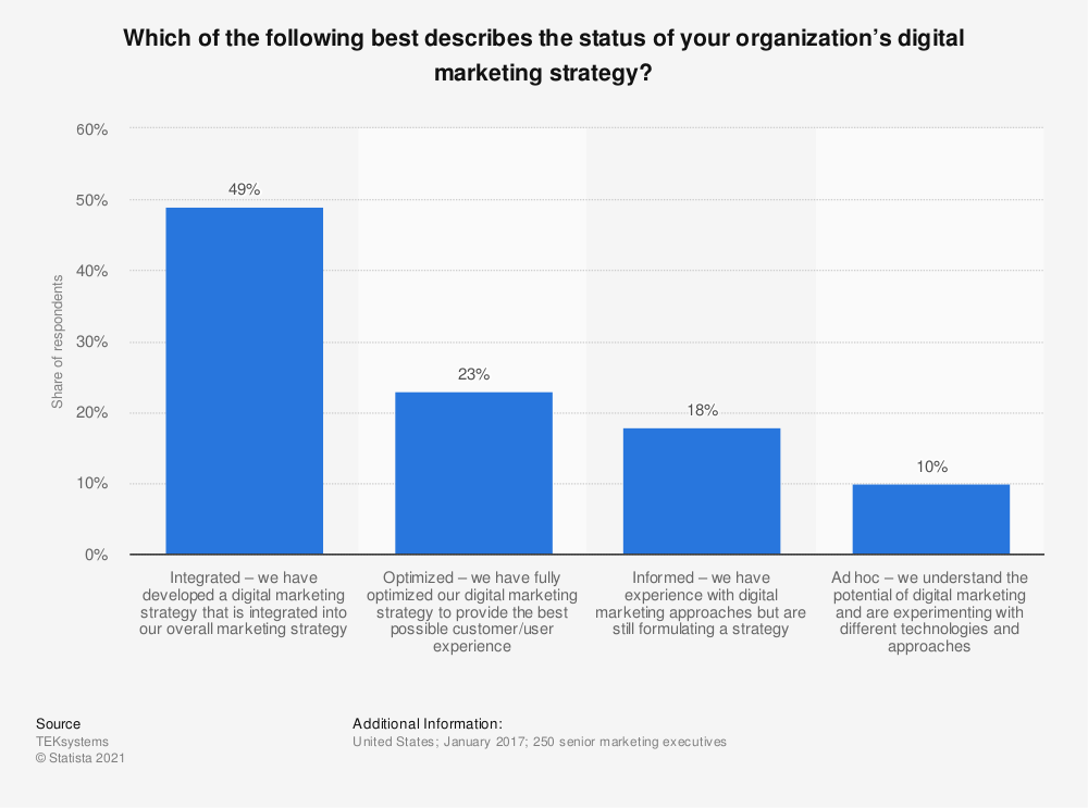 Statistic: Which of the following best describes the status of your organization's digital marketing strategy? | Statista
