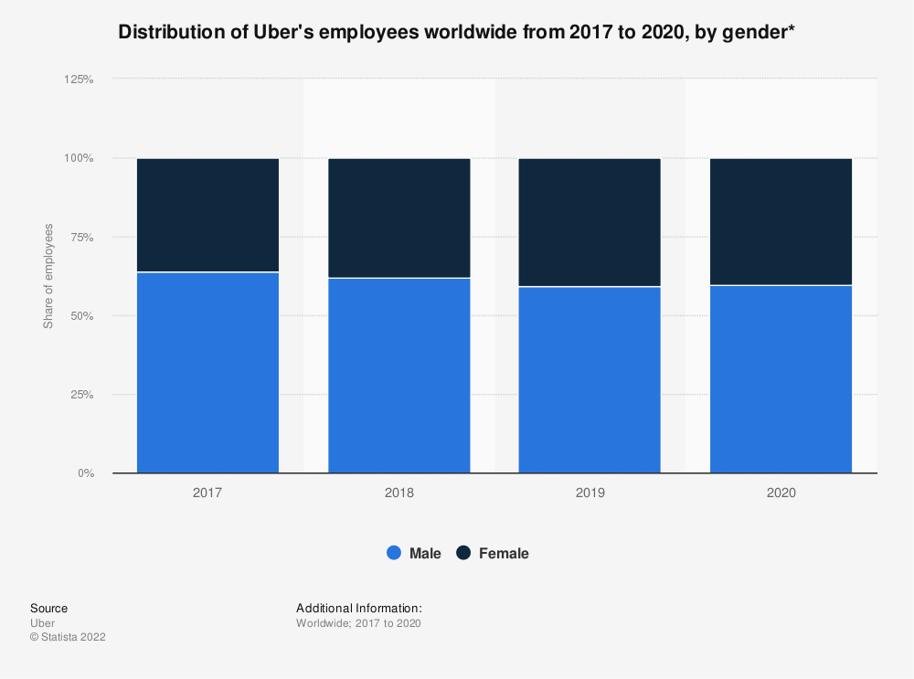 Statistic: Distribution of Uber's employees worldwide from 2017 to 2019, by gender* | Statista
