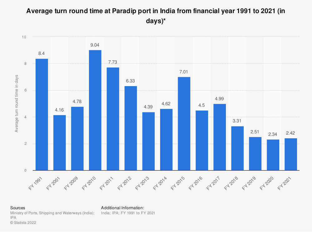 Statistic: Average turn round time at Paradip port in India from financial year 1991 to 2019 (in days)* | Statista