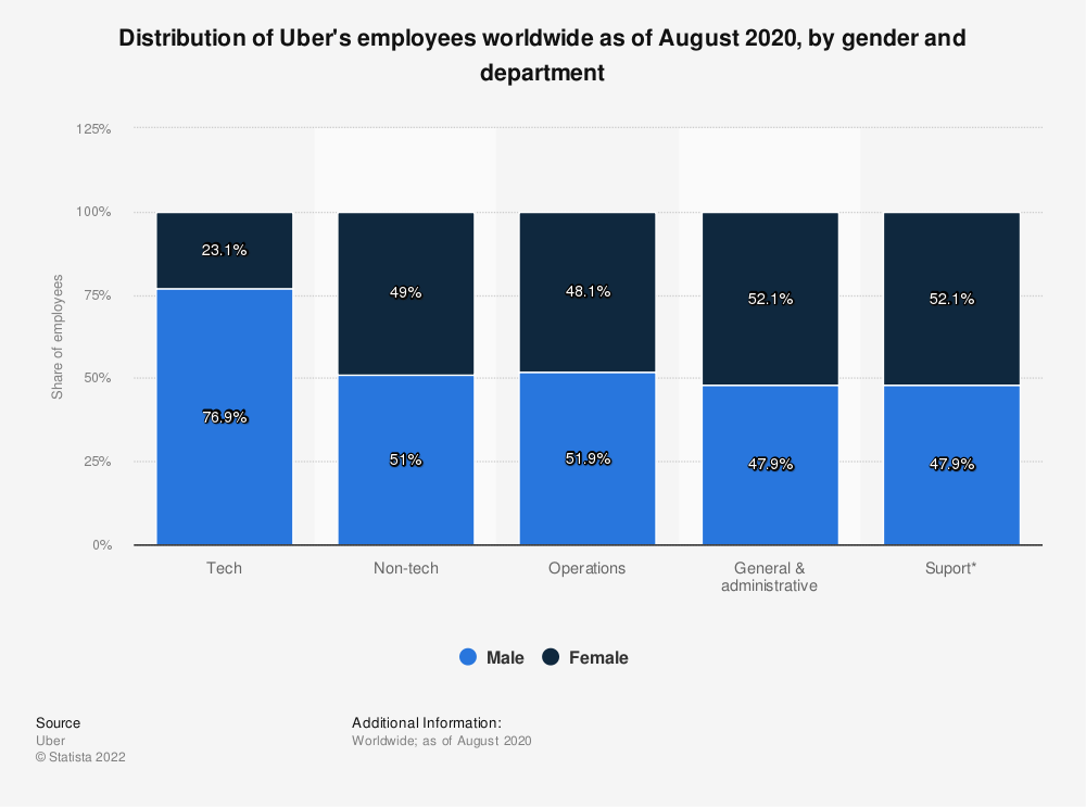Statistic: Distribution of Uber's employees worldwide as of March 2019, by gender and department | Statista