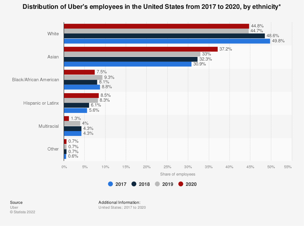Statistic: Distribution of Uber's employees in the United States from 2017 to 2019, by ethnicity* | Statista
