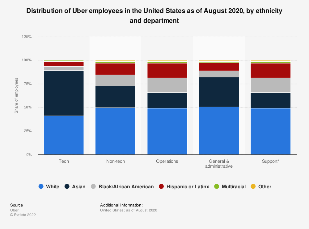 Statistic: Distribution of Uber employees in the United States as of March 2019, by ethnicity and department | Statista