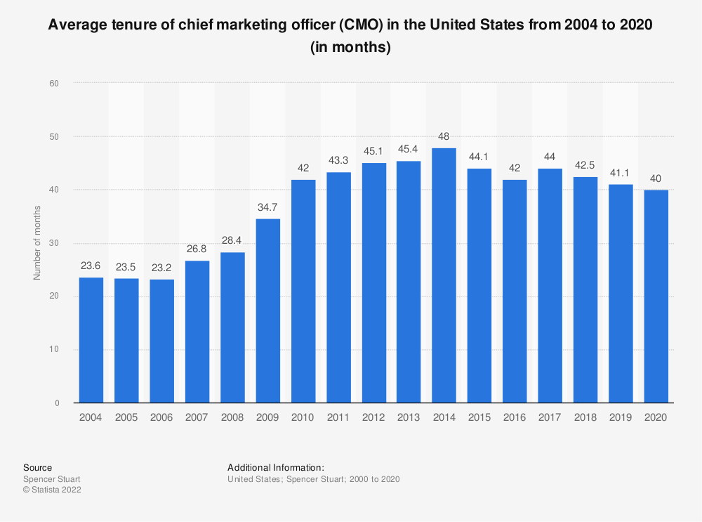 Statistic: Average tenure of chief marketing officer (CMO) in the United States from 2004 to 2019 (in months) | Statista